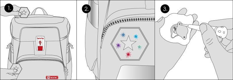 Skizze mit Erklärung: 1. Magnetfläche am Deckel und der Fronttasche des Schulranzens, 2. Motiv leuchtet, 3. Batterie-Auswechslung an der Rückseite des MAGIC MAGS